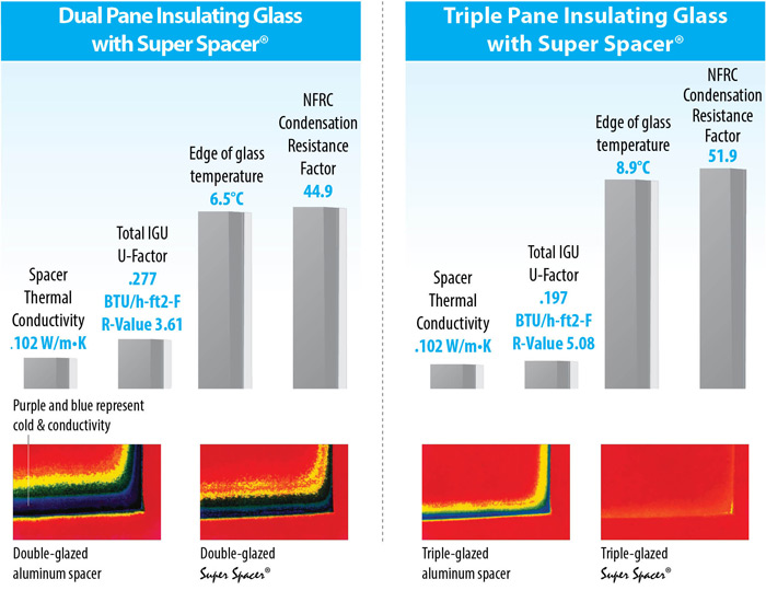 The differences between dual and triple pane windows for Energy saving windows cost