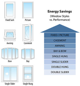 How energy star and energy efficiency works durabuilt windows doors - The basics about energy efficient windows ...